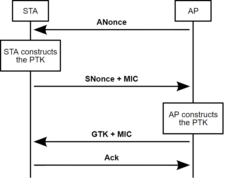 Key Reinstallation Attacks Against WPA/WPA2 - SureCloud