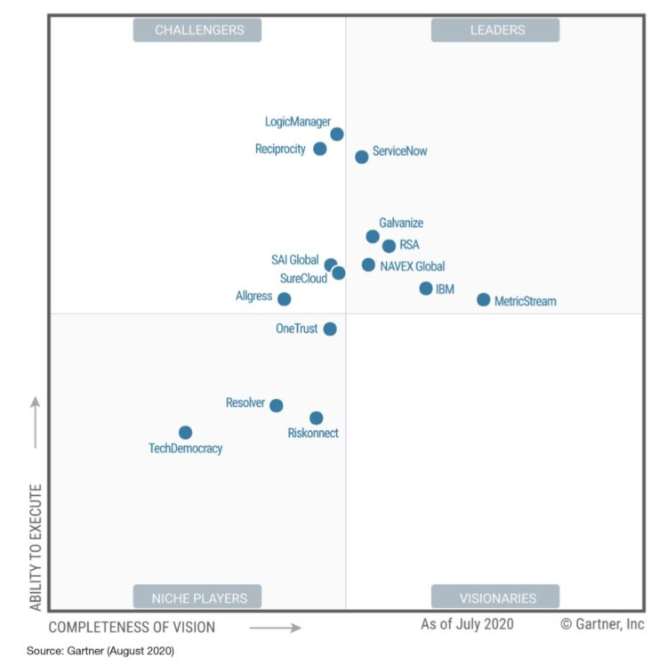 Gartner Recognised | IT Risk and Vendor Management